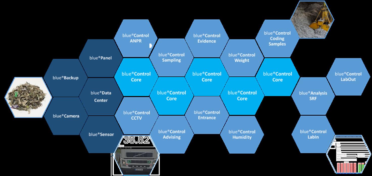 Oprogramowanie blue®Control RF (Recovery Fuels)