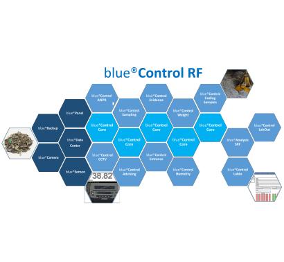 System teleinformatyczny Blue Control